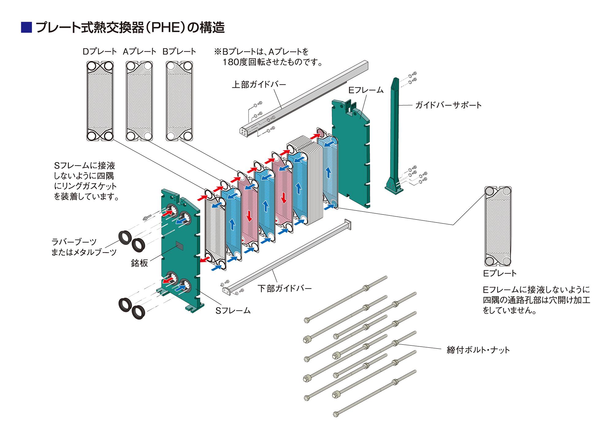 プレート式熱交換器(PHE)の構造